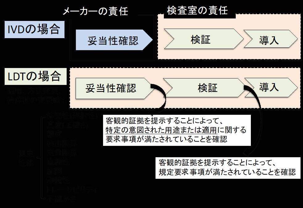 日本臨床検査標準協議会