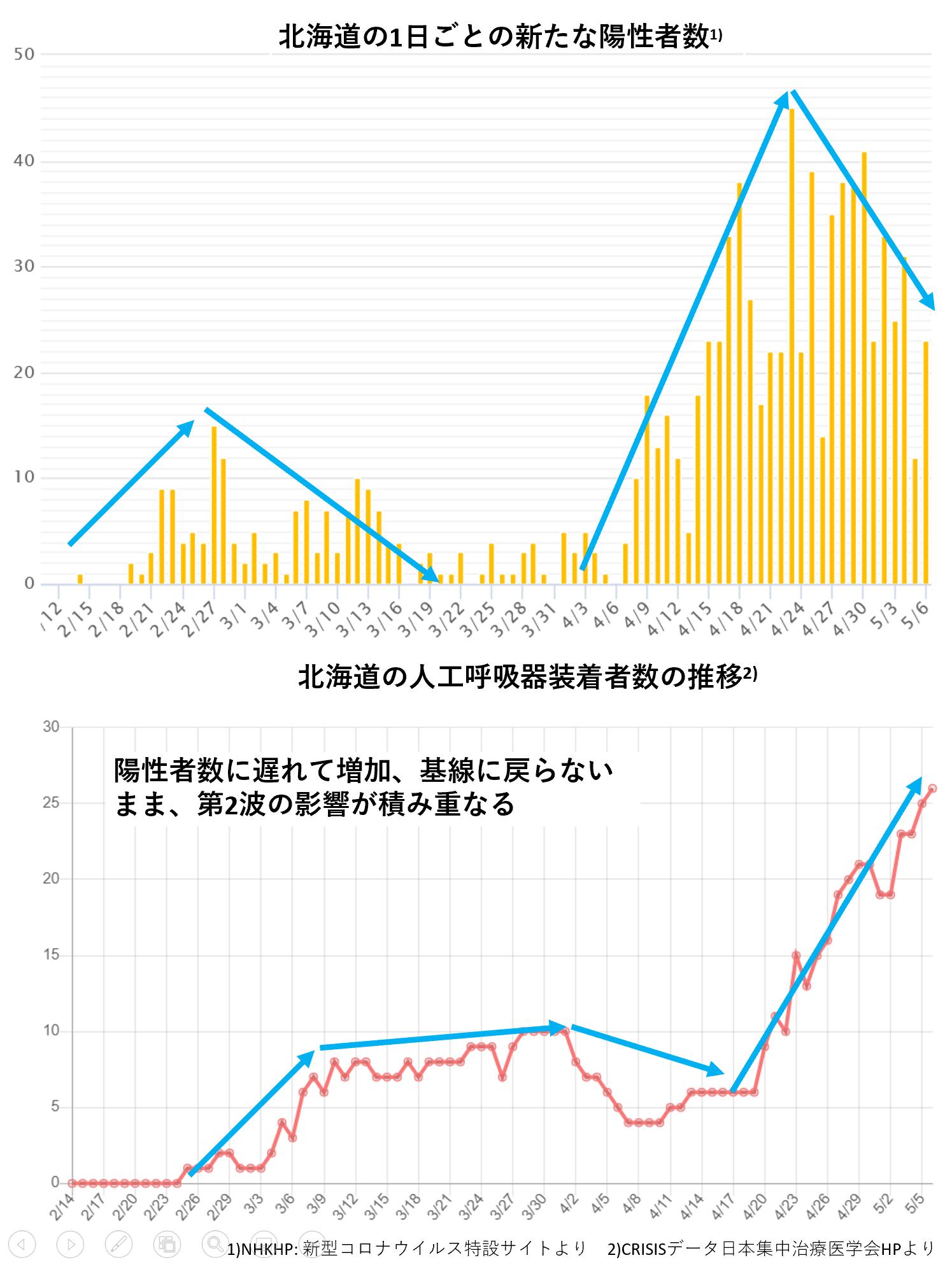 数 日本 の 者 コロナ 感染